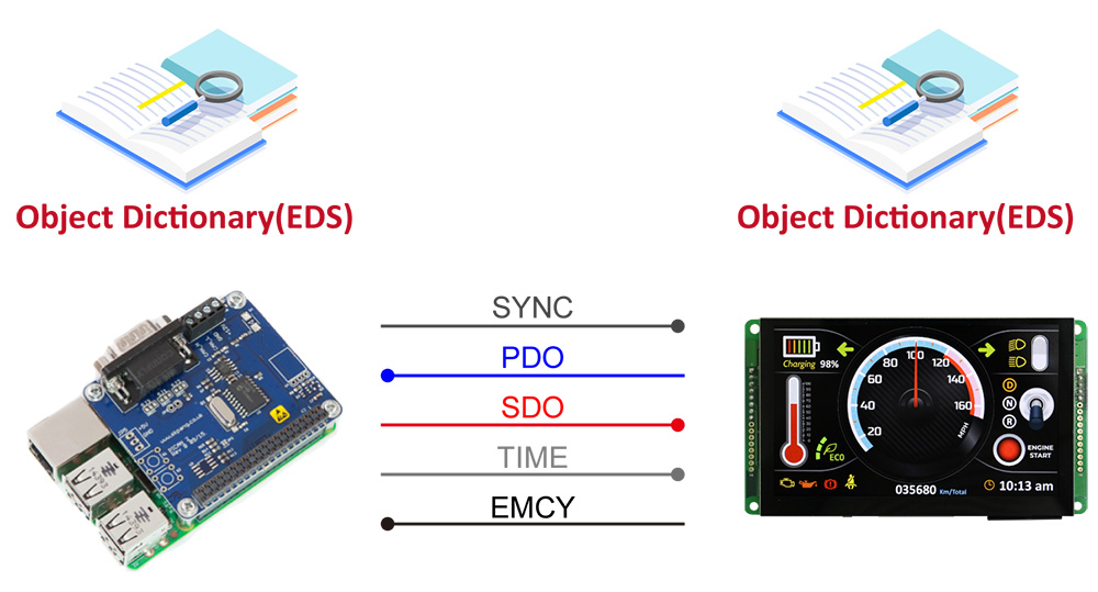 CANopen is a communication protocol and device profile specification for embedded systems