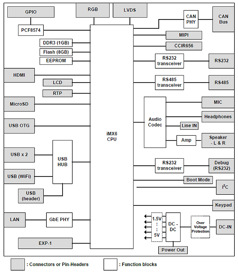2.2	Block Diagram